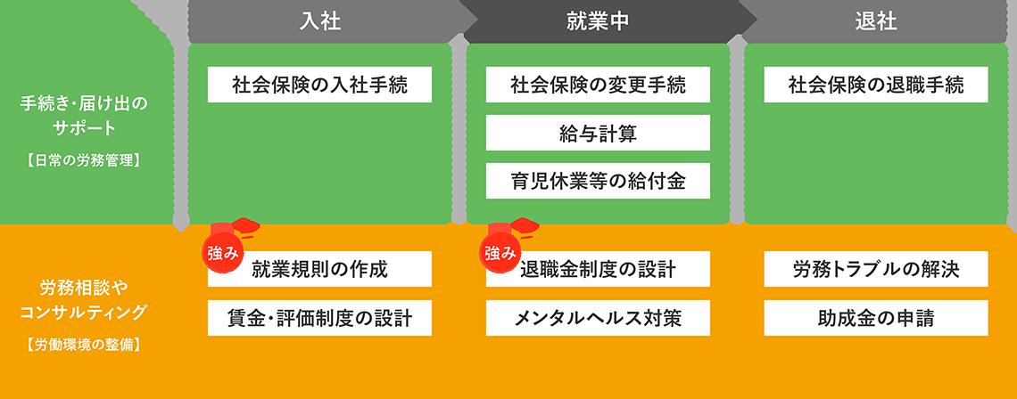 社労士の仕事_業務分野